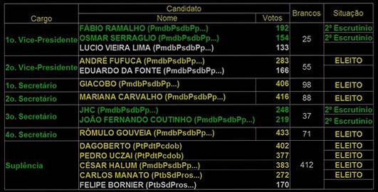 Política - eleição Mesa 2017 - painel eletrônico eleição