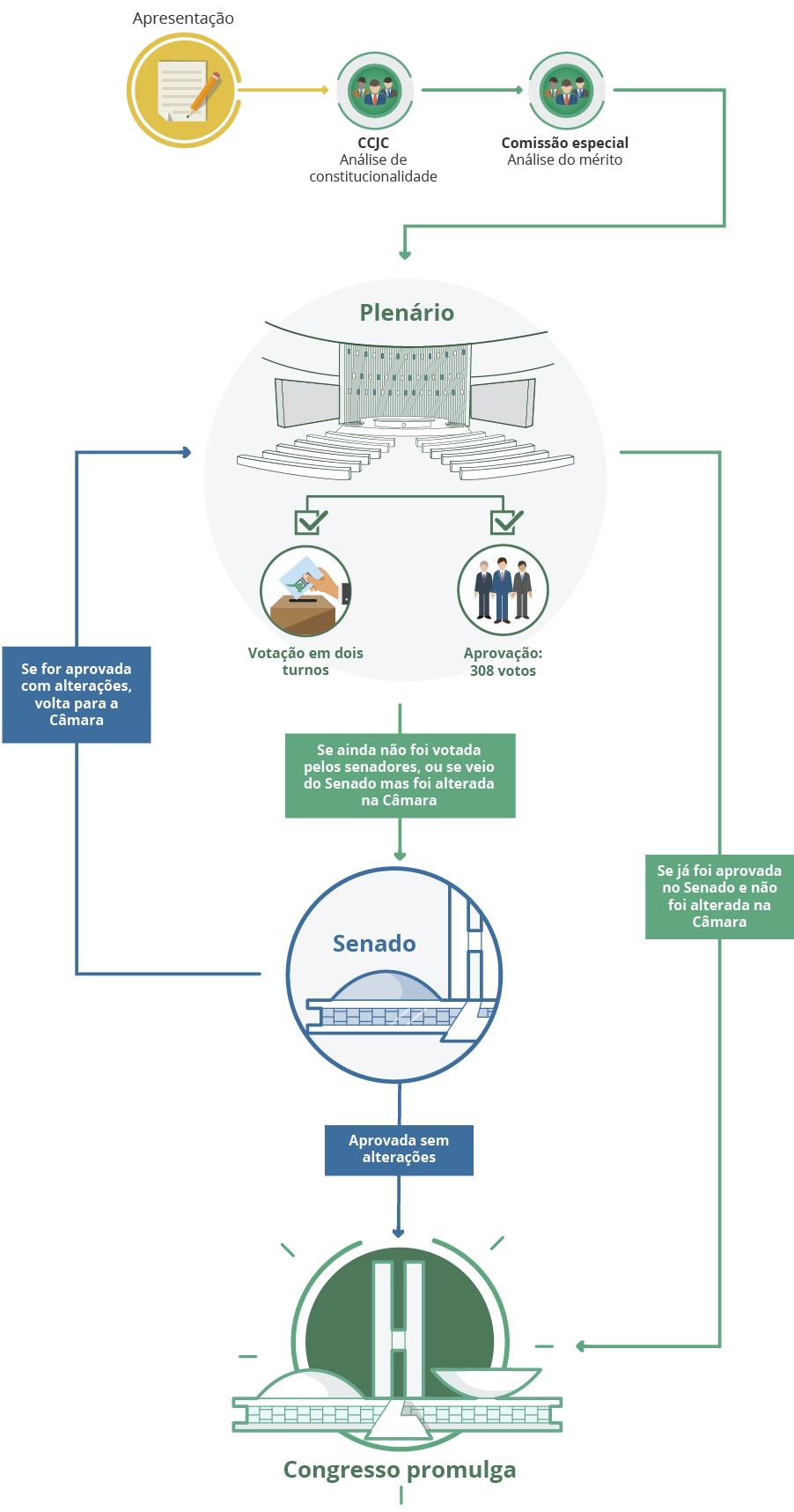 Diagrama da tramitação de um projeto de lei ordinária